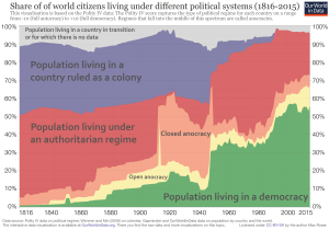 The World in Charts: Eye-Opening!